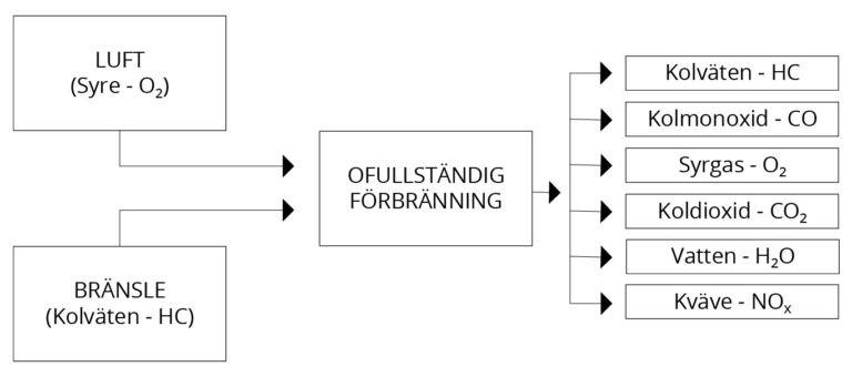 avgasanalys verklighetens motor